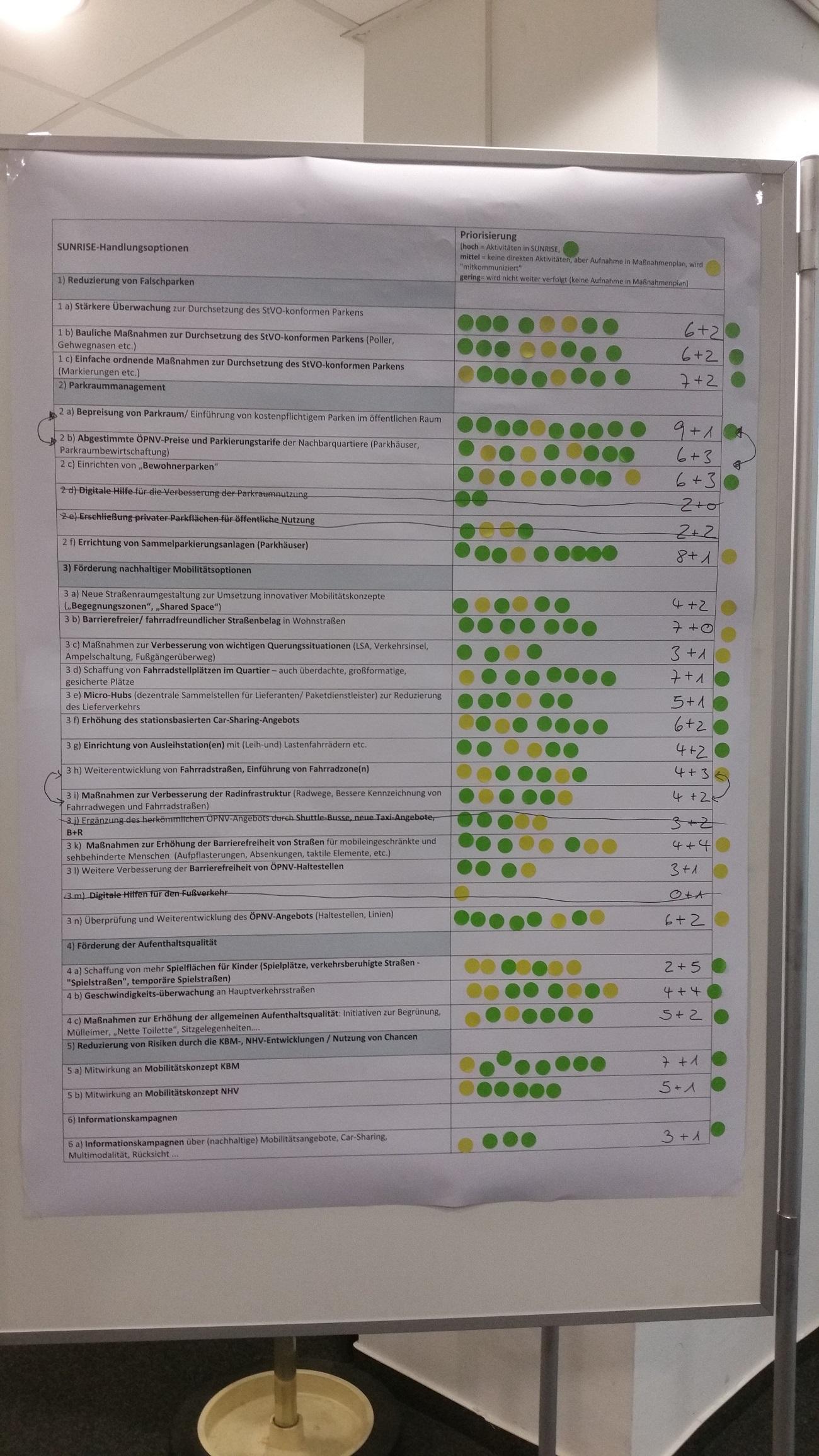 Das Ergebnis des Workshops ist eine Liste mit priorisierten und teilweise zusammengefassten Handlungsoptionen. Links die Priorisierung der einzelnen Teilnehmenden, rechts die abgestimmte Priorisierung.